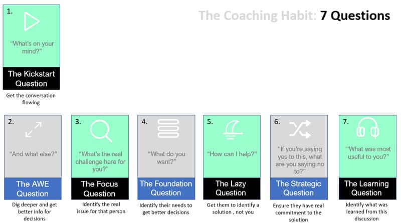The coaching habit questions. 7 questions to use in sequence to coach effectively in the workplace.