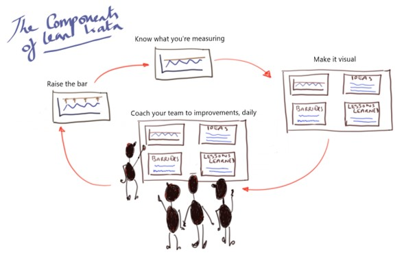 How to focus on results and people using a 4 step method of coaching the lean kata model.tif