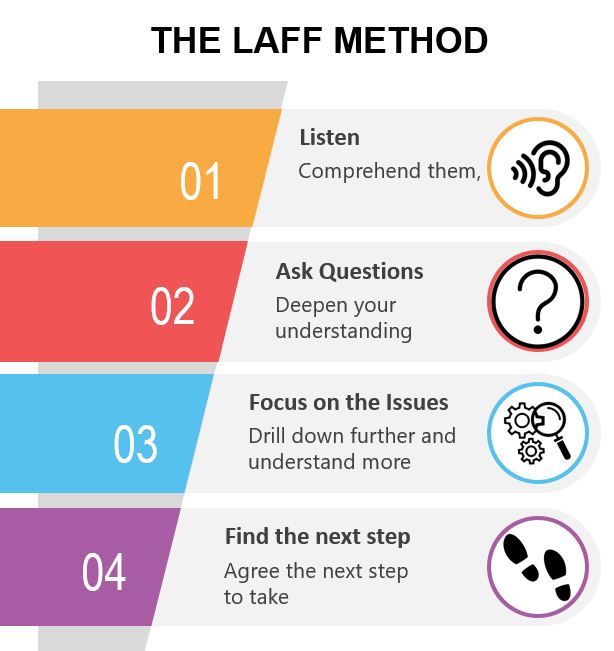 active listening in the workplace. The LAFF Method