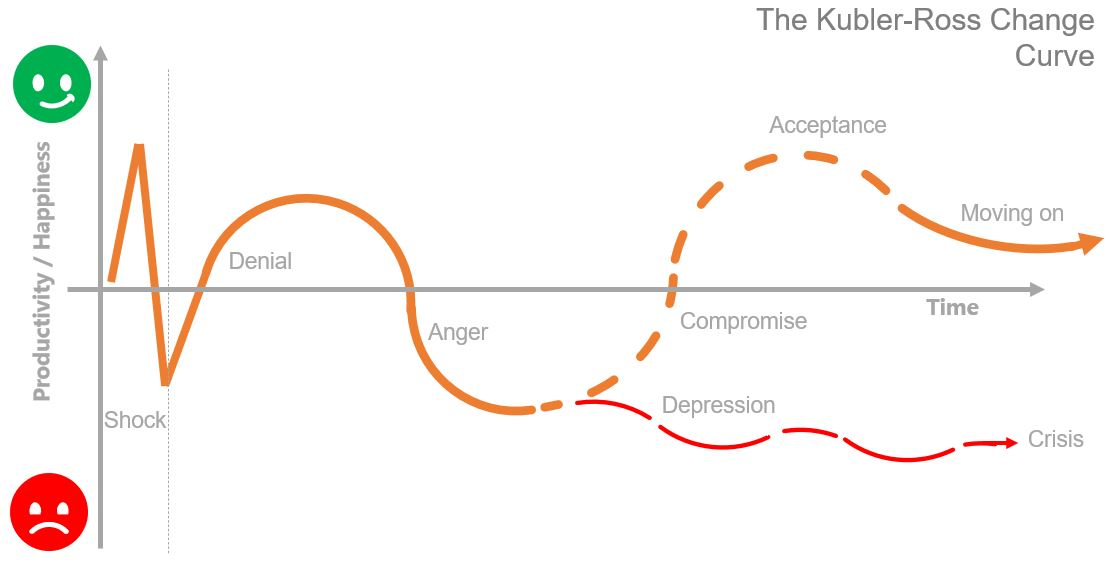 the kubler Ross change curve showing typical stages of change