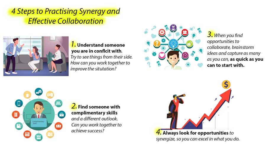 A diagram showing 4 steps to practising synergy and developing your synergy skills.