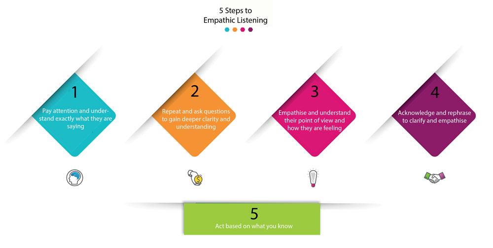 the 5 steps to practise habit 5: seek first to understand and then be understood
