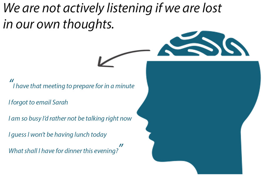 A diagram showing some examples of typical distractive thoughts that we have when we are not in the moment during conversation.