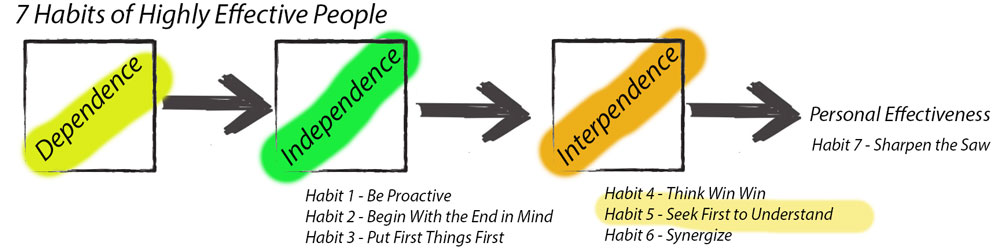 A diagram showing the 3 states of progression when implementing Stephen Covey's 7 Habits of highly effective people, including going from dependence to independence, to interdependence