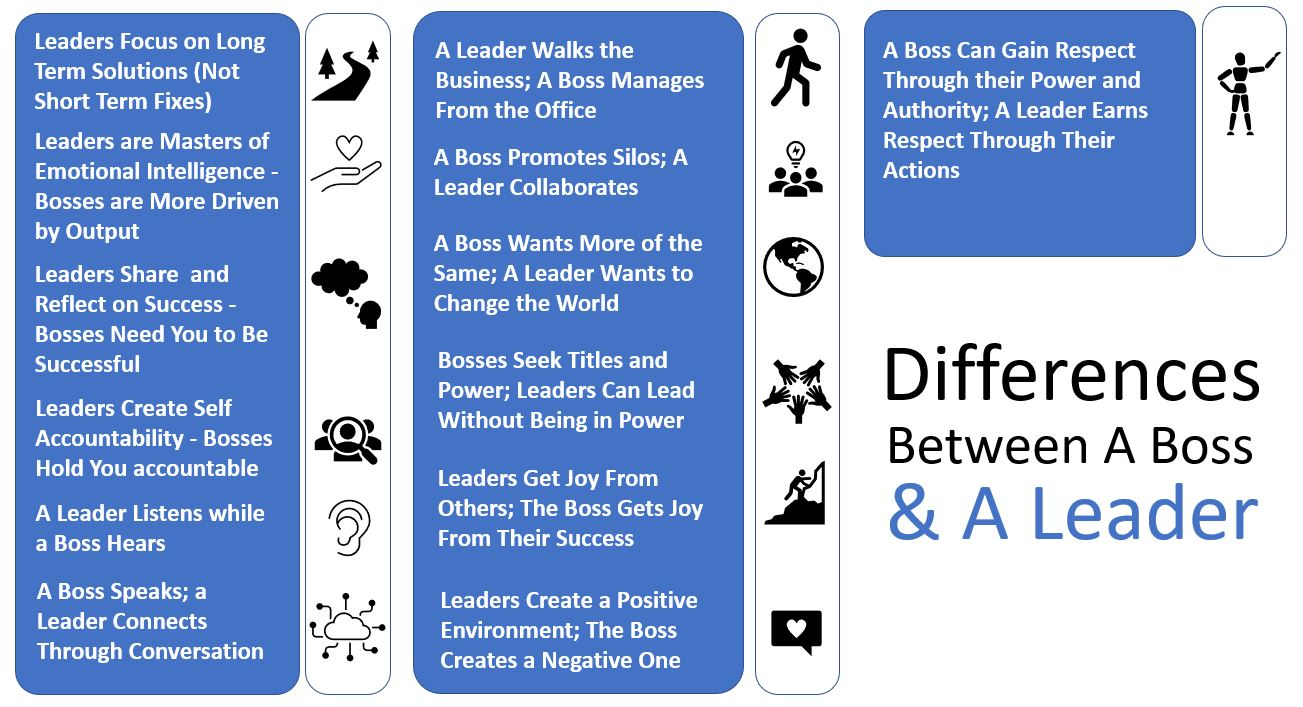 13 differences between a boss and a leader