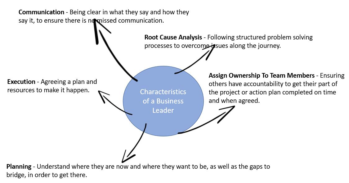 key characteristics of a leader of business administration